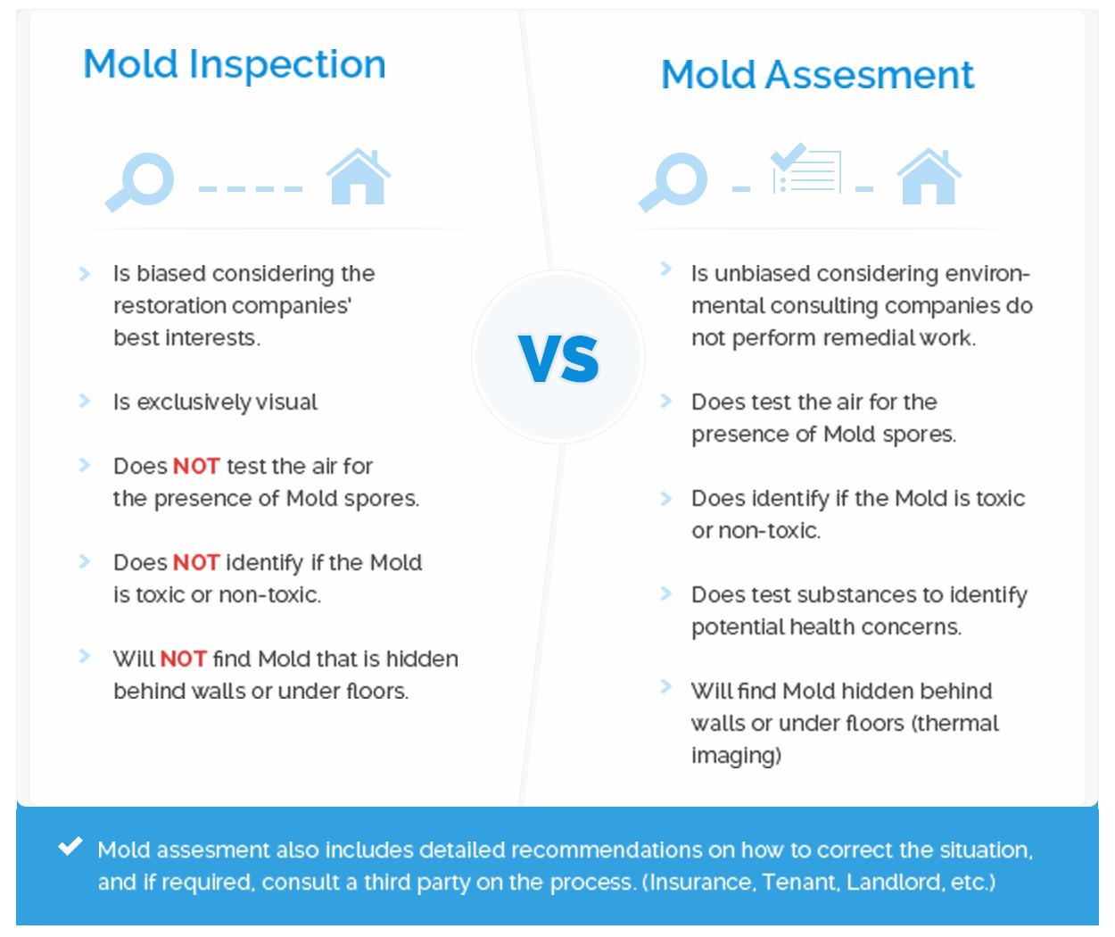 assess-vs-inspect-mould