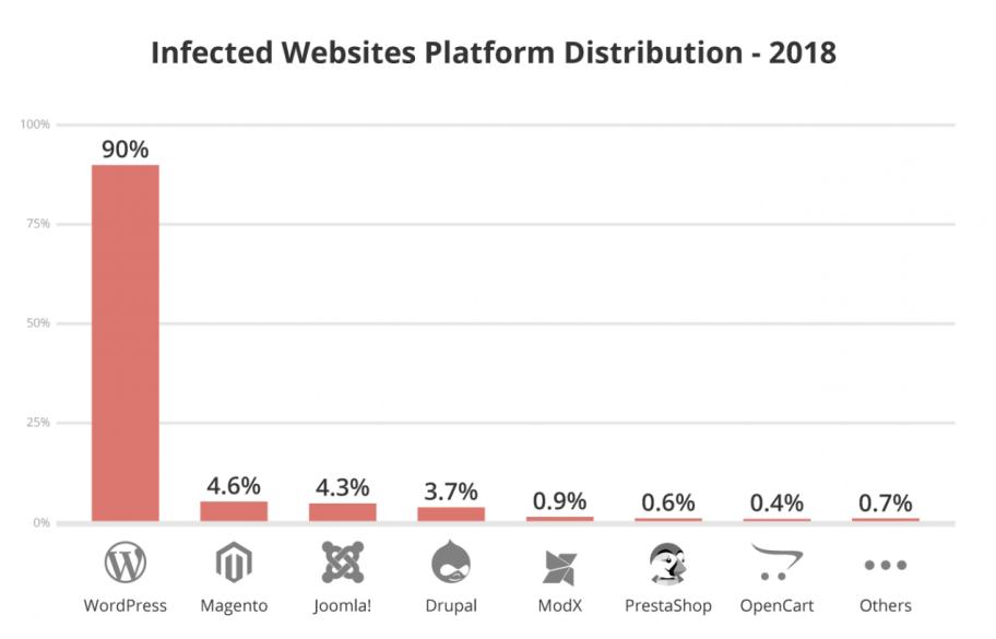 grafische weergave in kolommen van gehackte websites