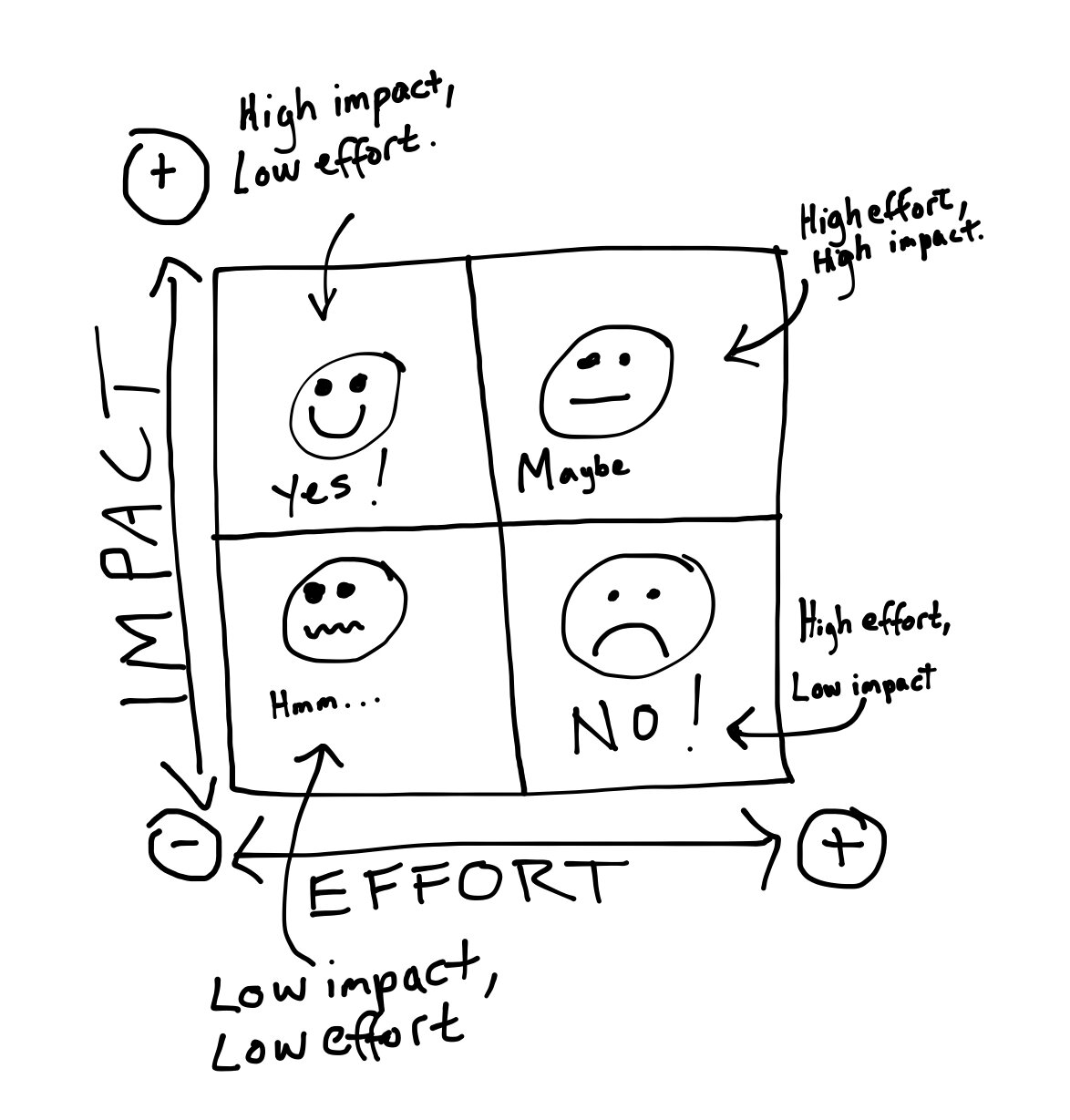 impact effort matrix prioritisation technique
