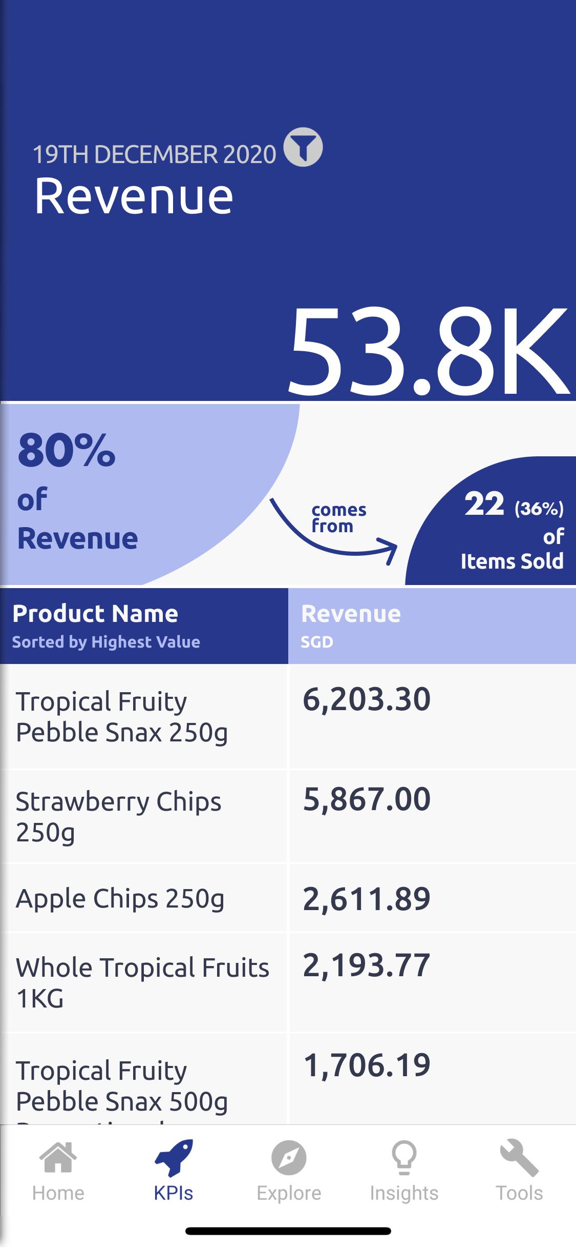 screenshot of Konigle revenue KPI for online business