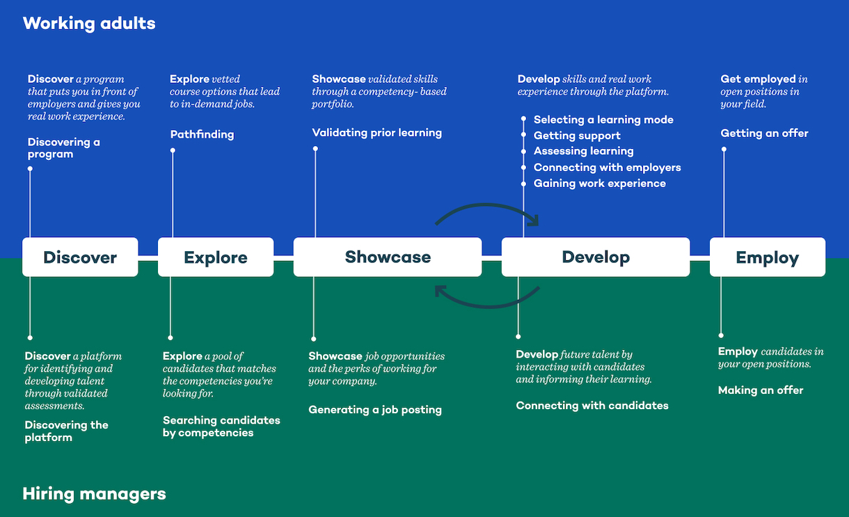 A journey map describing the key moments in a working adult and hiring manager's experience in Calbright College.
