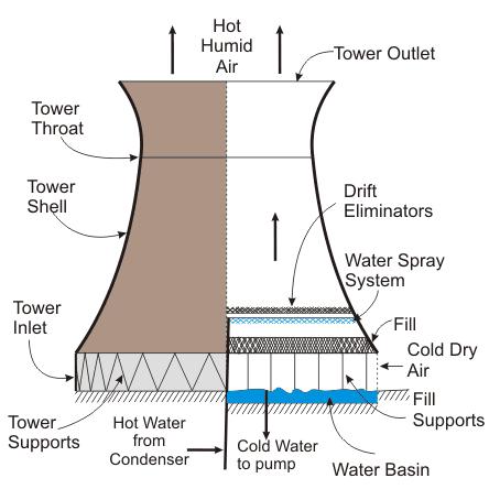 tháp hyperbol bê tông cốt thép
