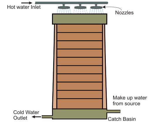 tháp gỗ hình chữ nhật