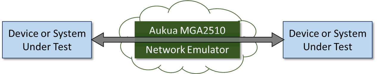 MGA2510