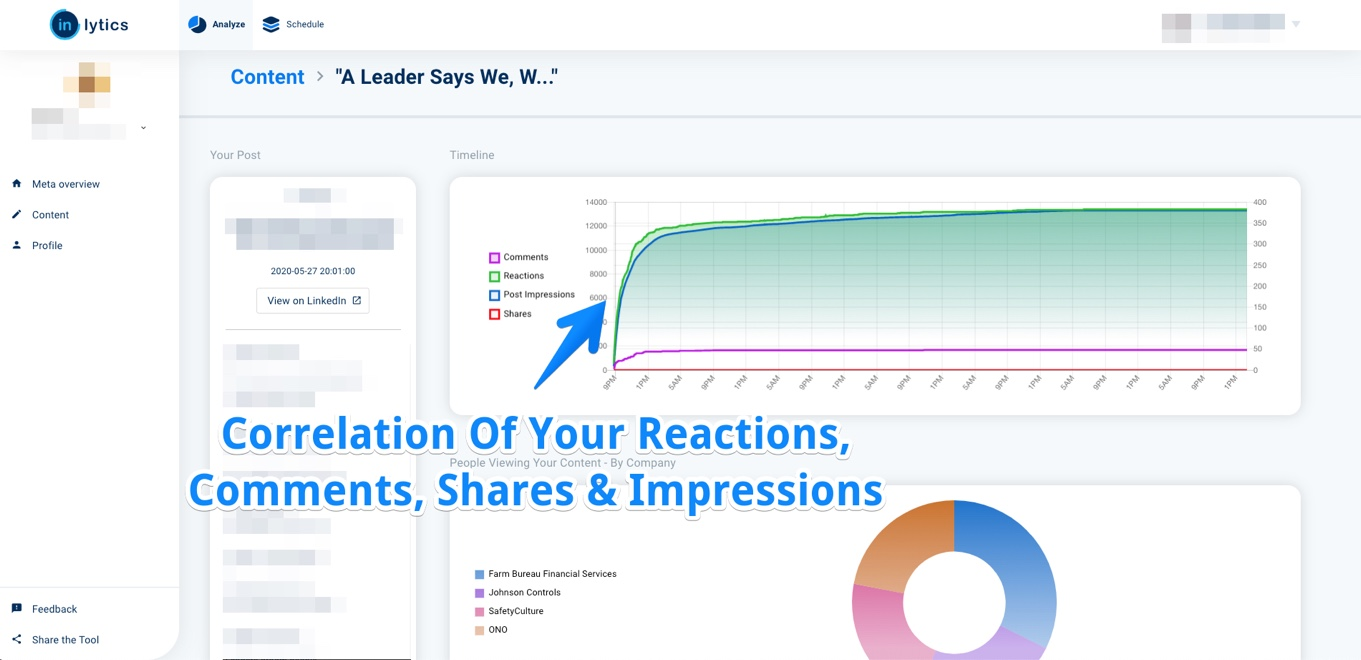 LinkedIn Dashboard Screenshot from inlytics.io showing the correlation of LinkedIn metrics