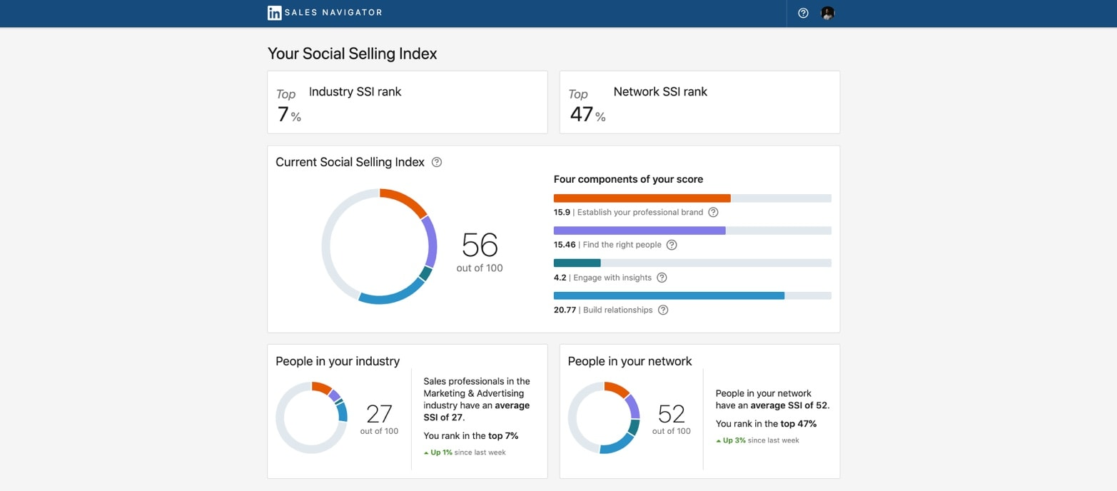 LinkedIn Social Selling Index - Example view of my account