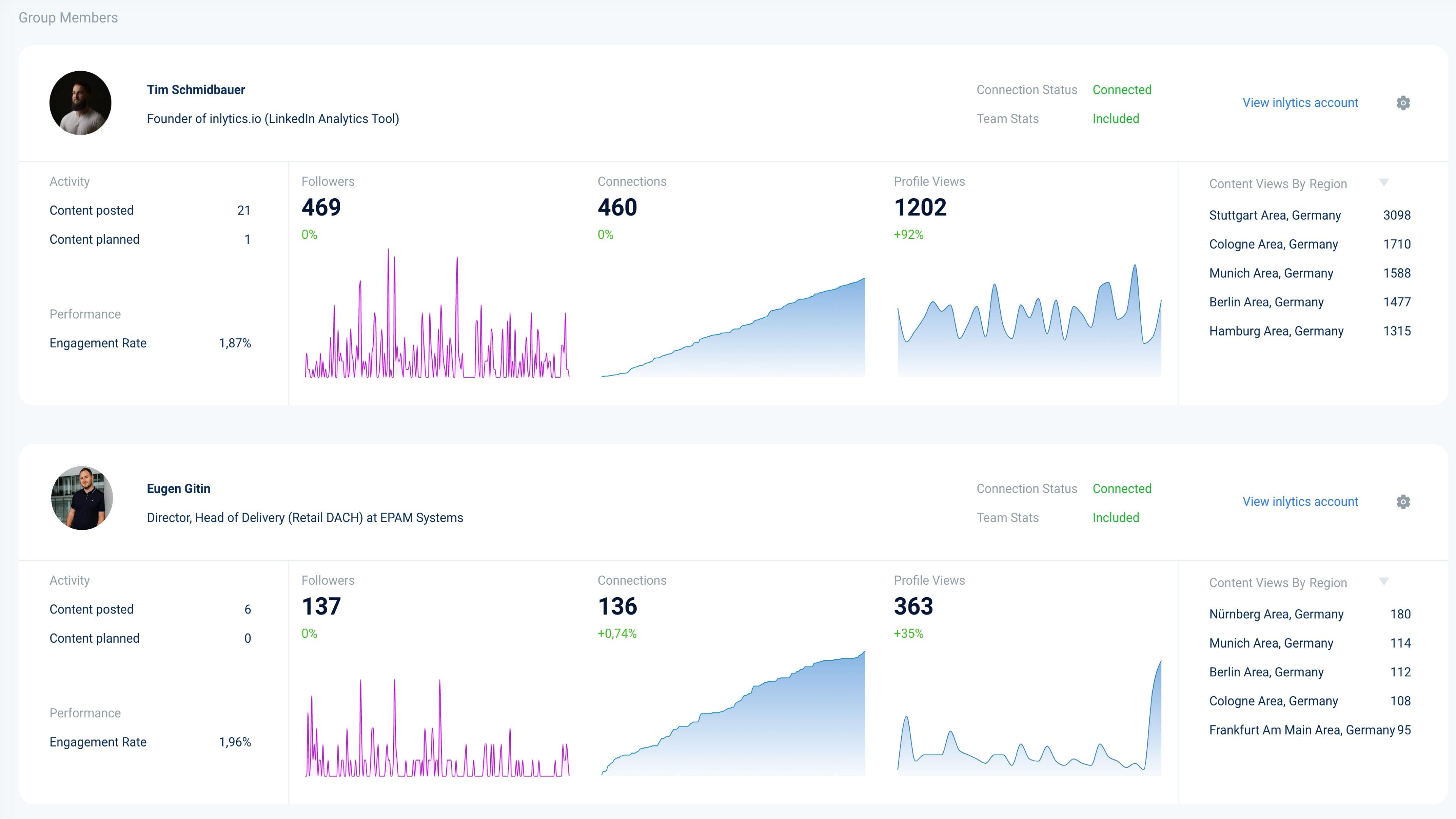 Corporate Influencer Program on LinkedIn Team Stats in beautiful UI