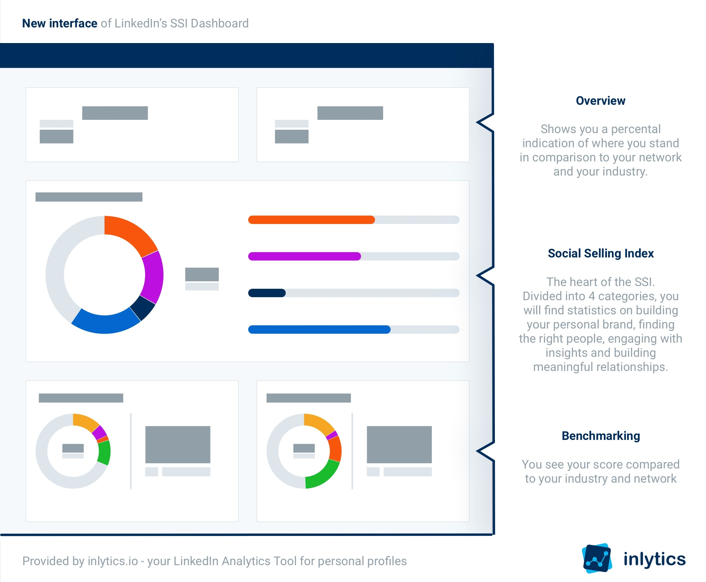 LinkedIns SSI Interface infographic updated UI 2020