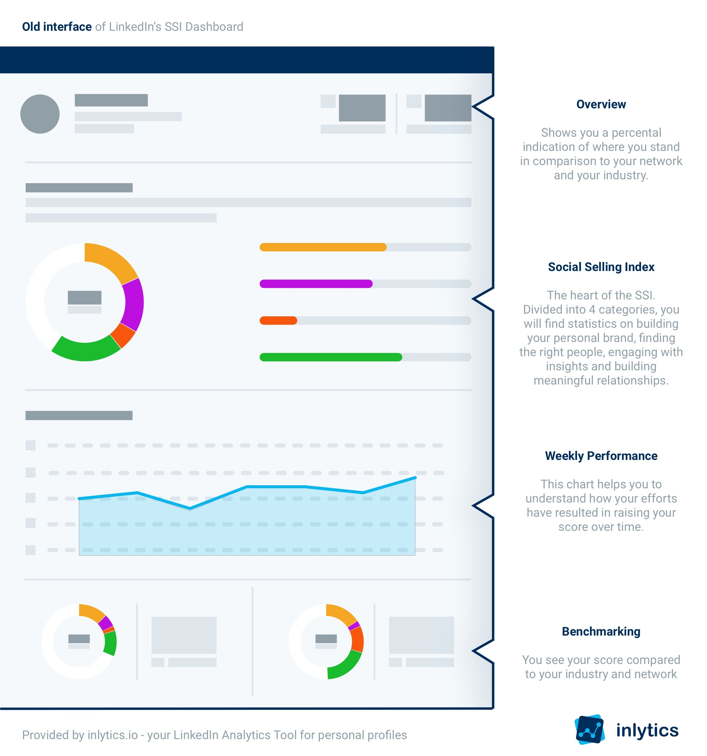 LinkedIns SSI Interface infographic old UI from 2019/2020