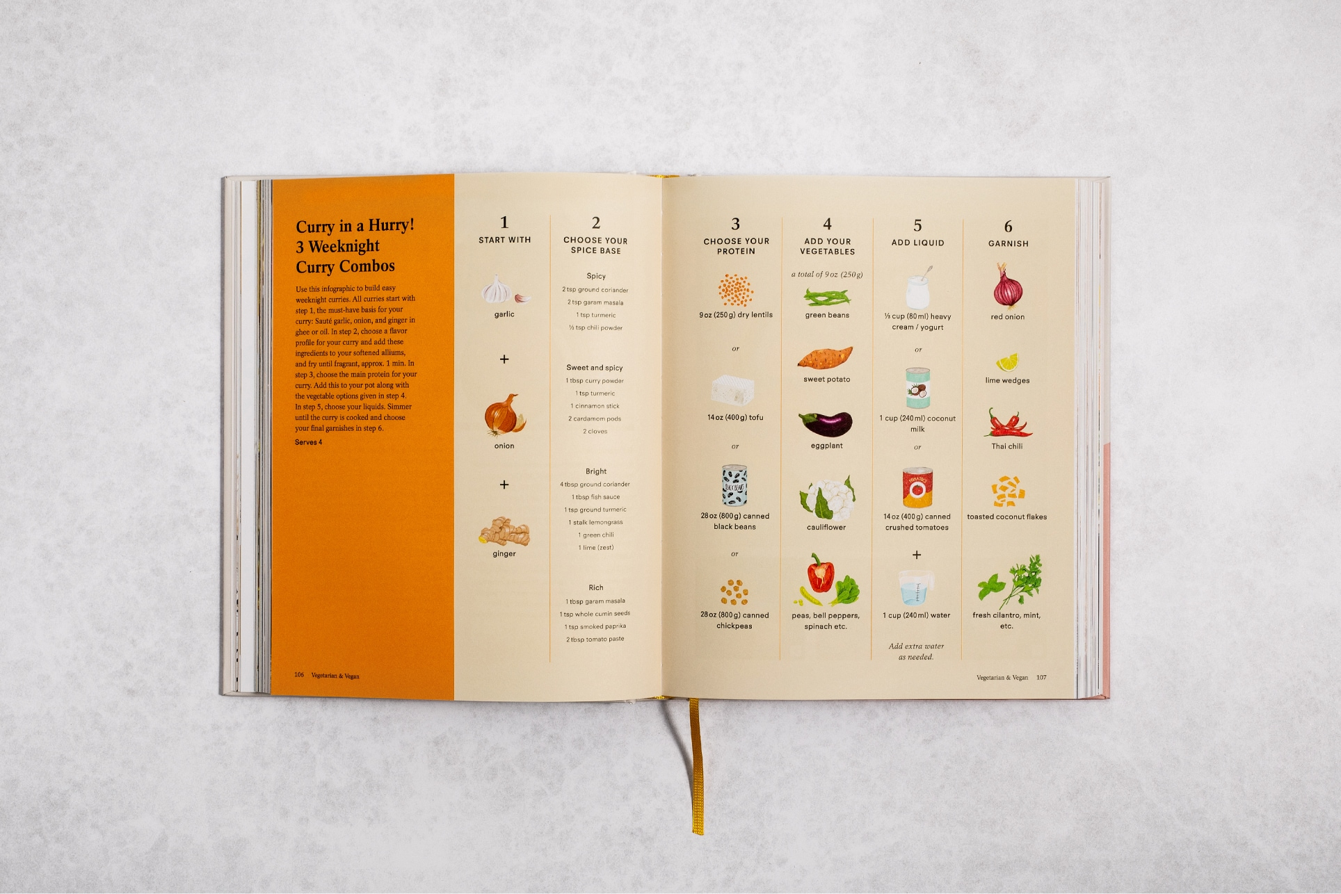 Pages of a cookbook showing how to make 3 curry combos