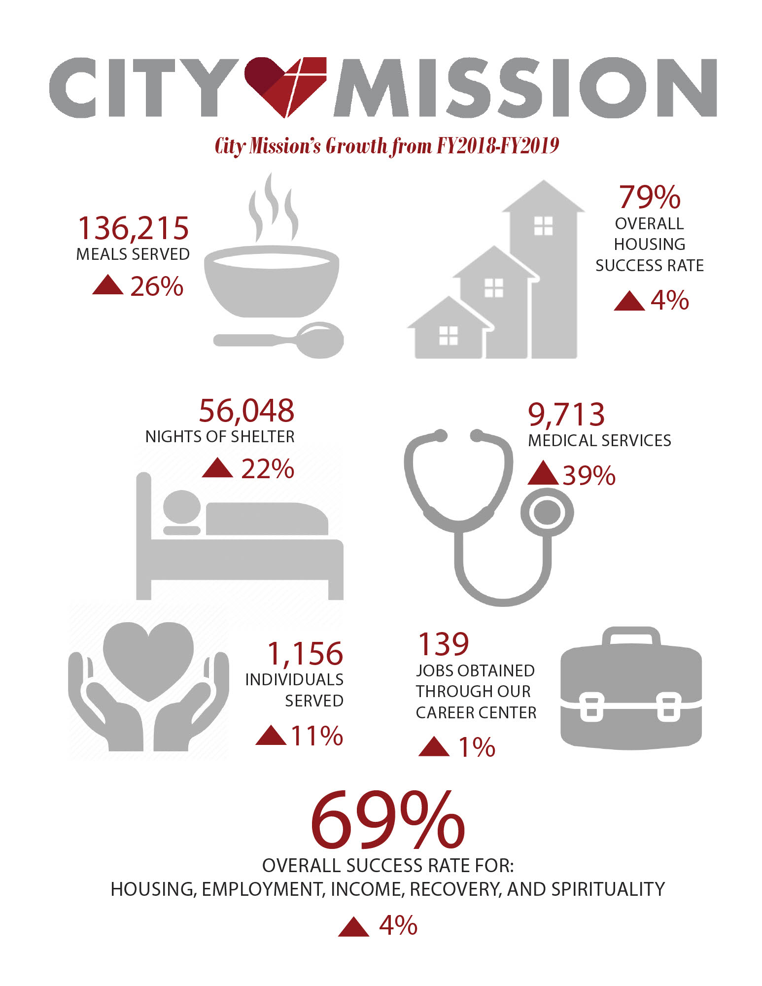 city mission impact infographic
