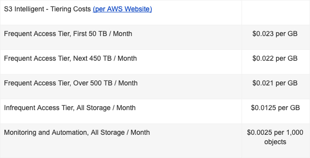 AWS S3 Pricing Table
