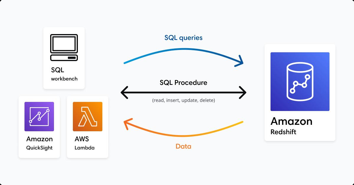 Stored procedures diagram