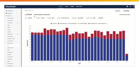 CloudHealth Optimization Dashboard