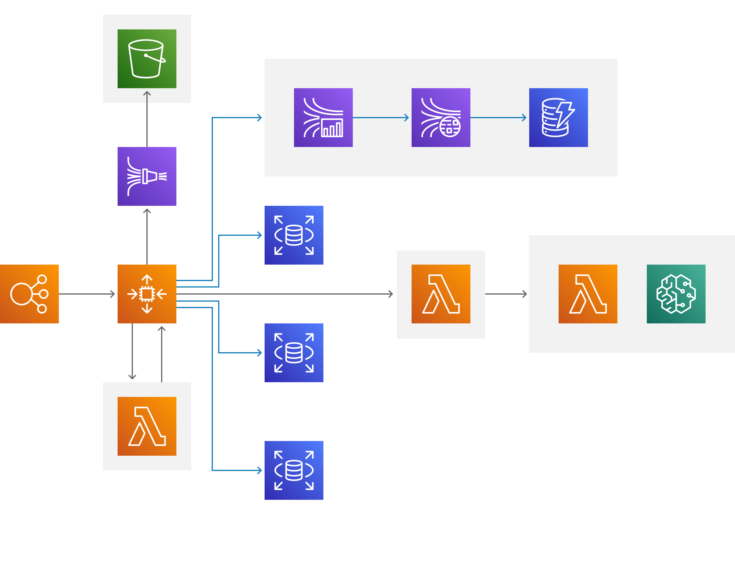 Mission's AWS Architecture Diagram