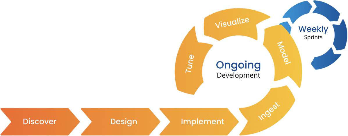 Agile process diagram