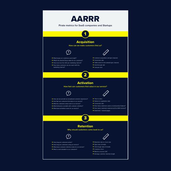 AARRR infographic preview