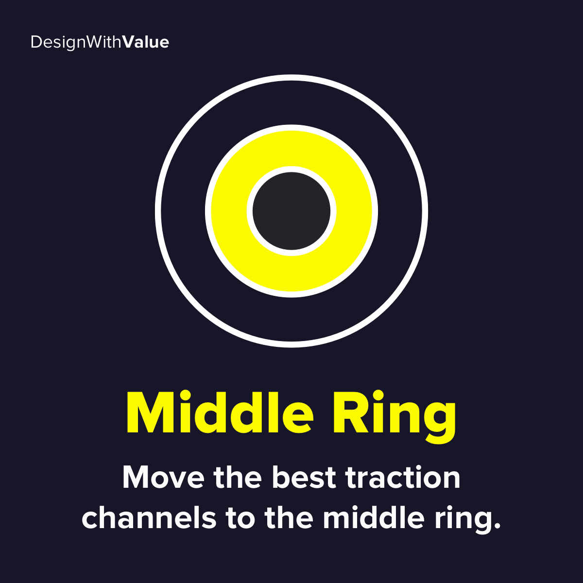 Middle ring: Move the best traction channels to the middle ring.