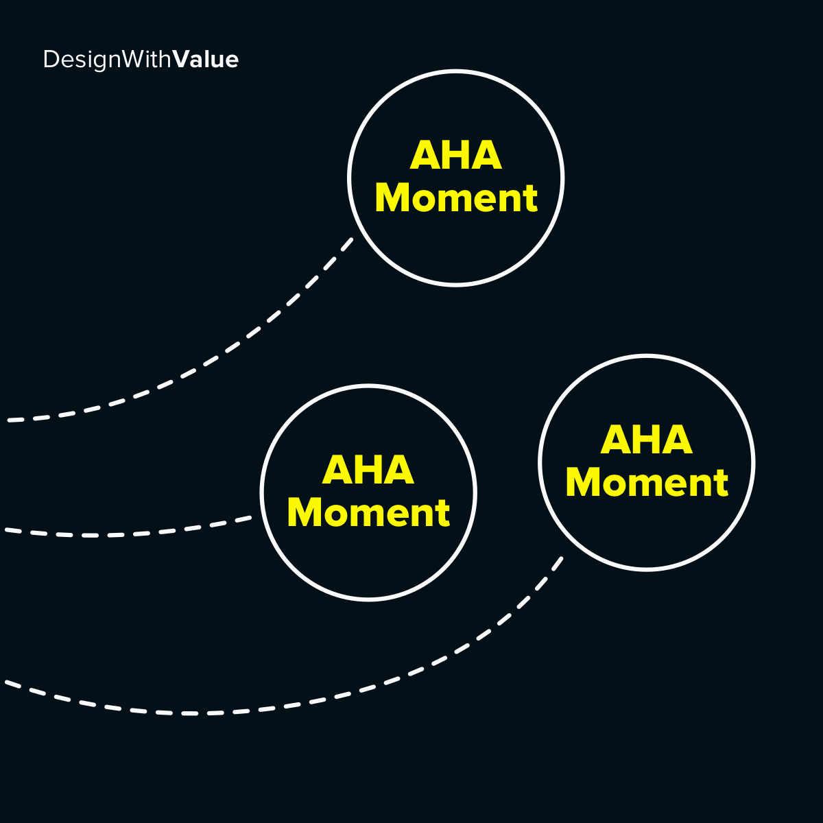 Visualization of three different user journeys