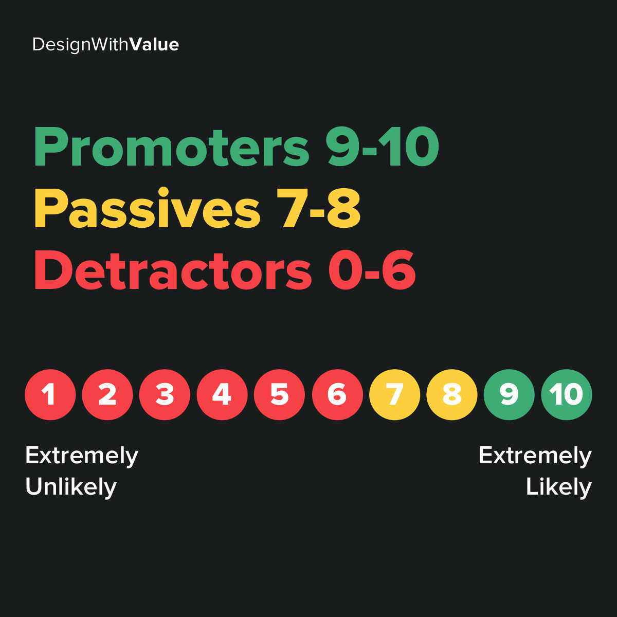Promoters = 9-10. Passives = 7-8. Detractors = 0-6.