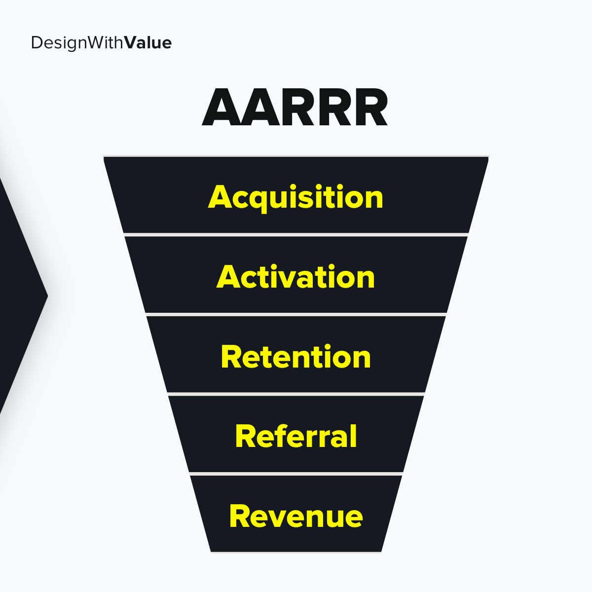 Acquisition, Activation, Retention, Referral, Revenue.