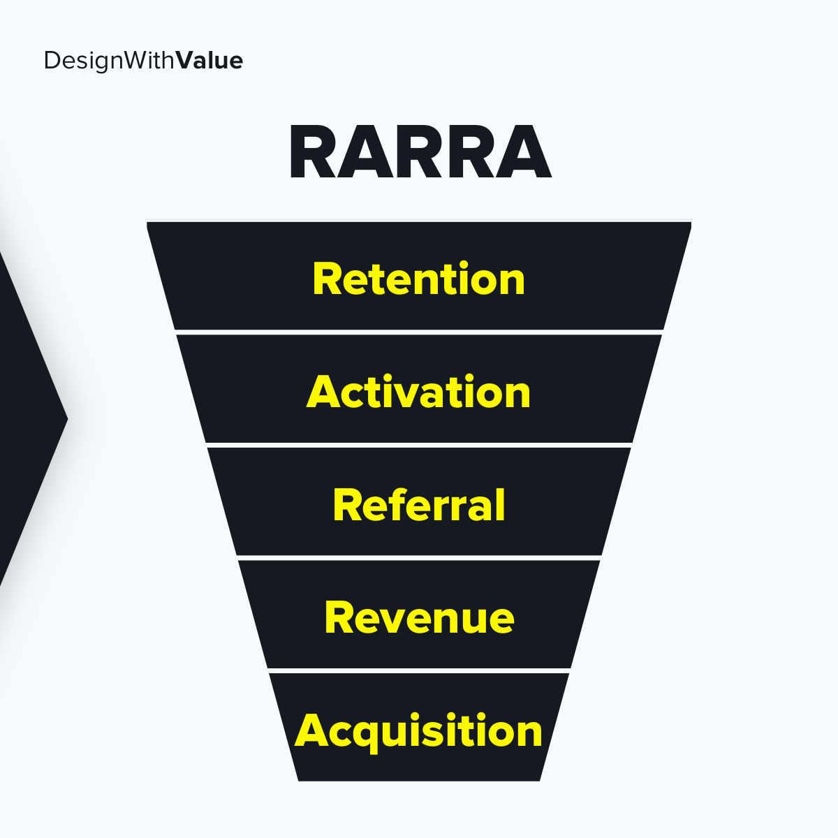 Retention, Activation, Referral, Revenue, Acquisition.