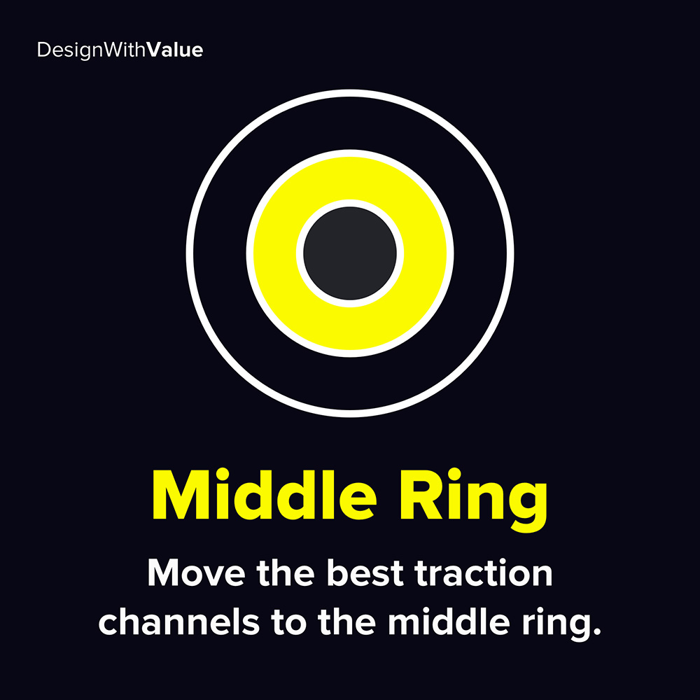 middle ring: move the best traction channels to the middle ring