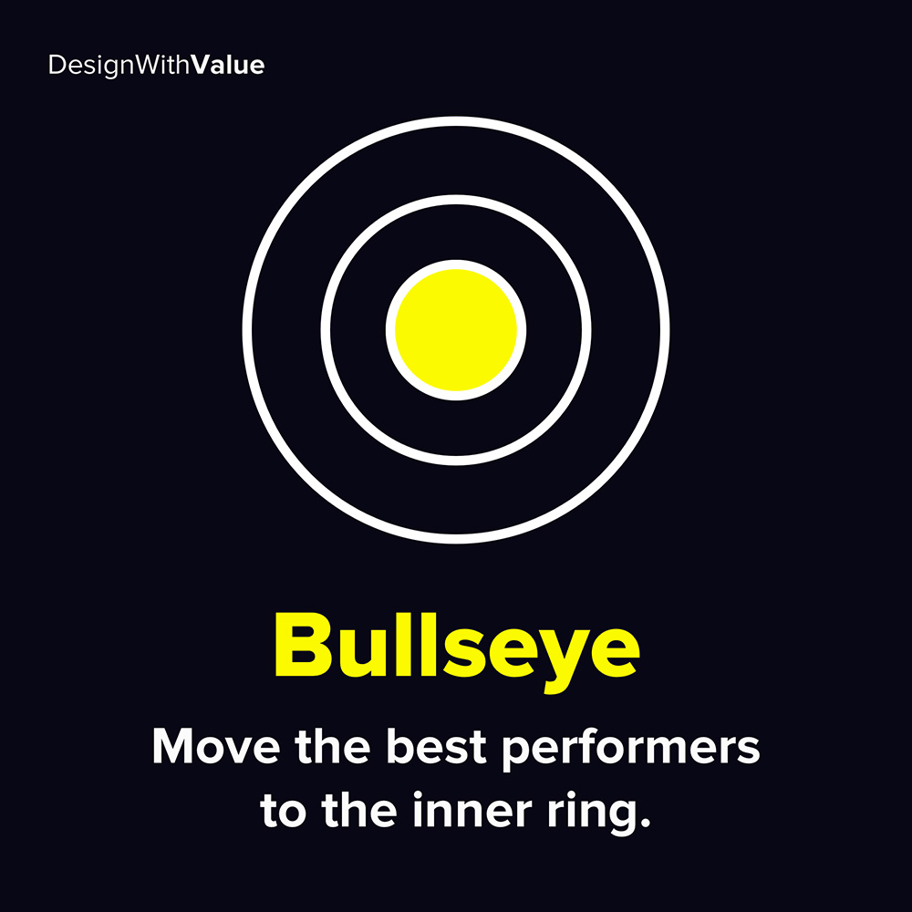move the best performers to the inner ring