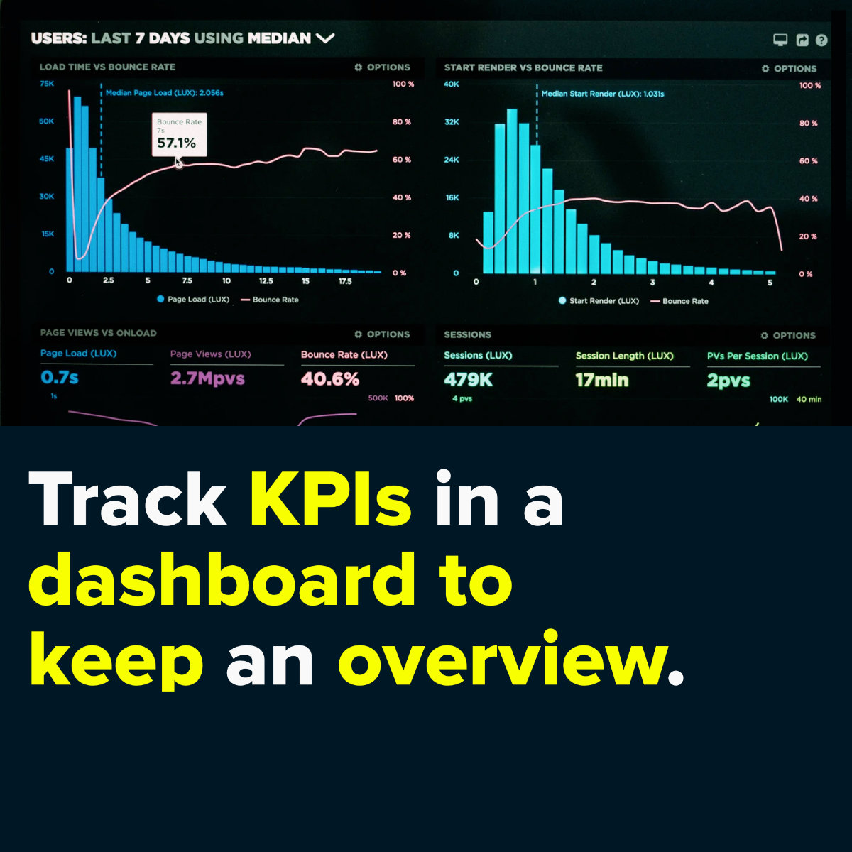 Track kpis in a dashboard to keep an overview