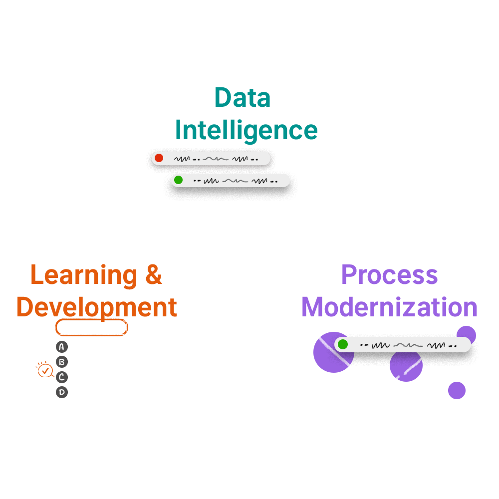 data intelligence leads to operational transformation leads to learning and development