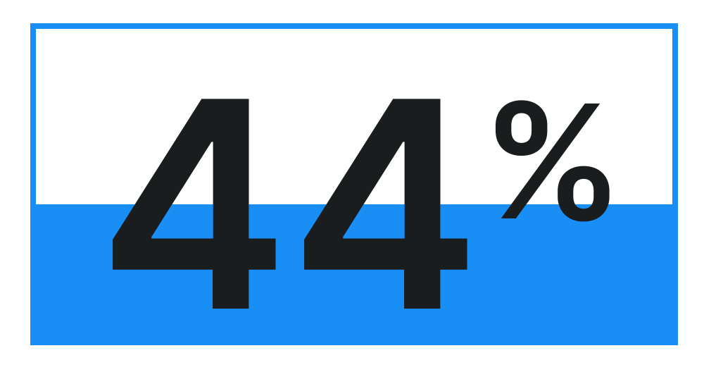44% bar graph