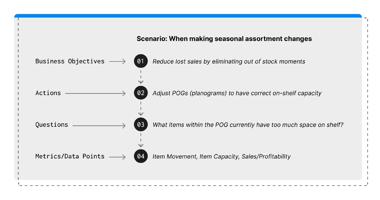 workflow mapping example: 1. Business objectives= reduce lost sales by eliminating out of stock moments. 2. Actions= Adjust POGs (planograms) to have correct on-shelf capacity. 3. Questions= What items within the POG currently have too much space on shelf? 4. Metrics/Data Points= Item Movement. Item Capacity, Sales/Profitability