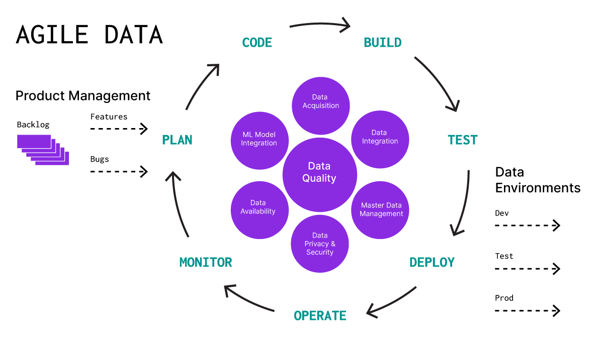 agile data methodology map