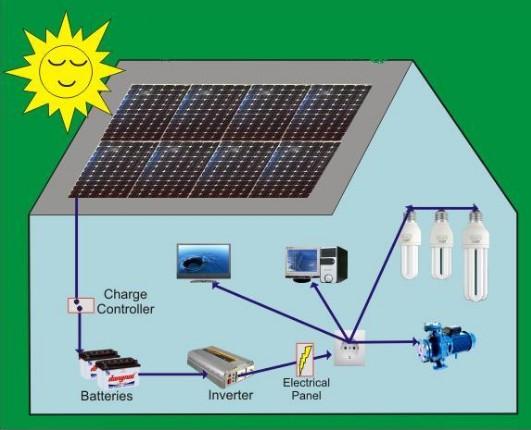 ĐIện mặt trời độc lập sử dụng rộng rãi trong cuộc sống