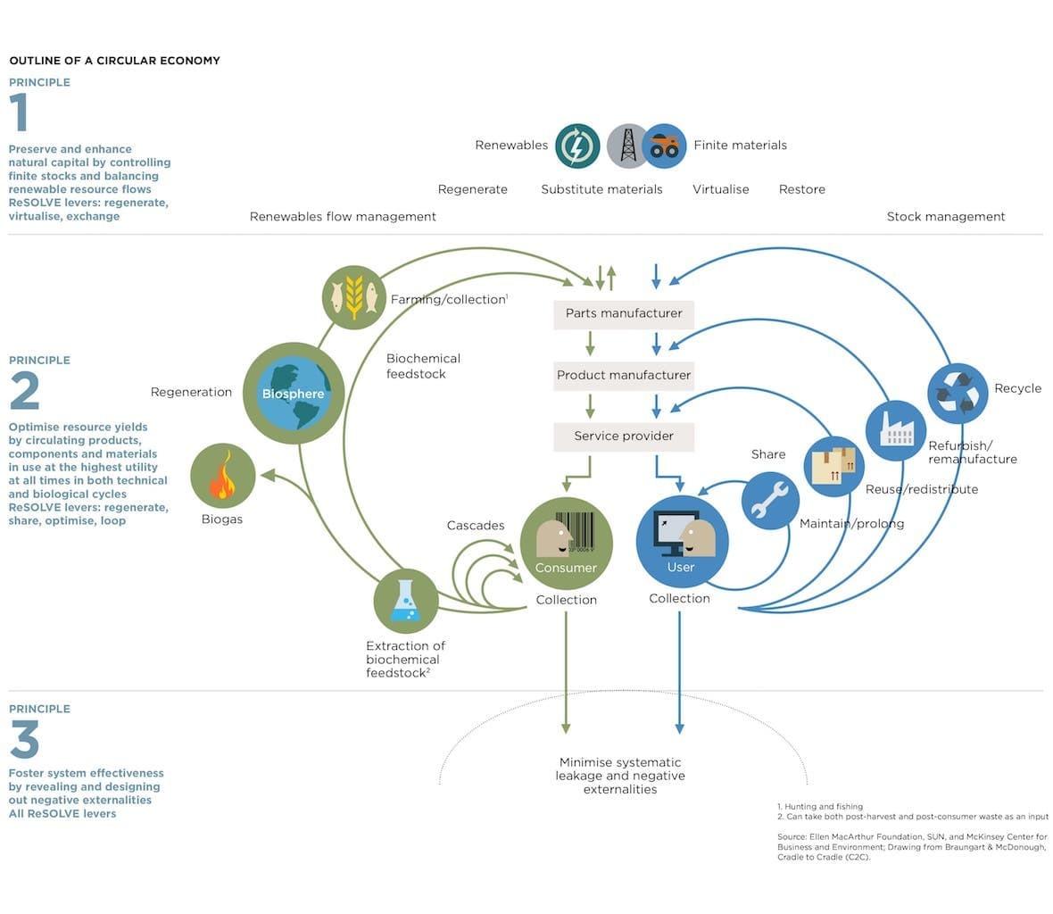 Outline of a circular economy by Ellen MacArthur Foundation