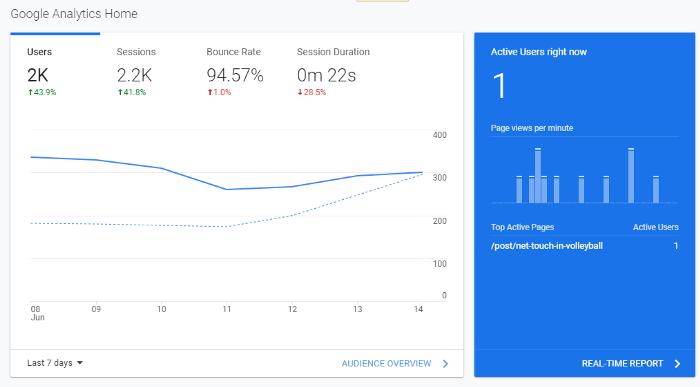 Author's Google Analytics properties