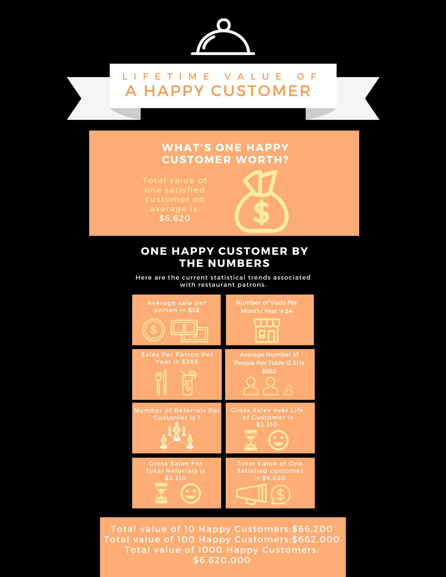 Lifetime value of restaurant customer infographic