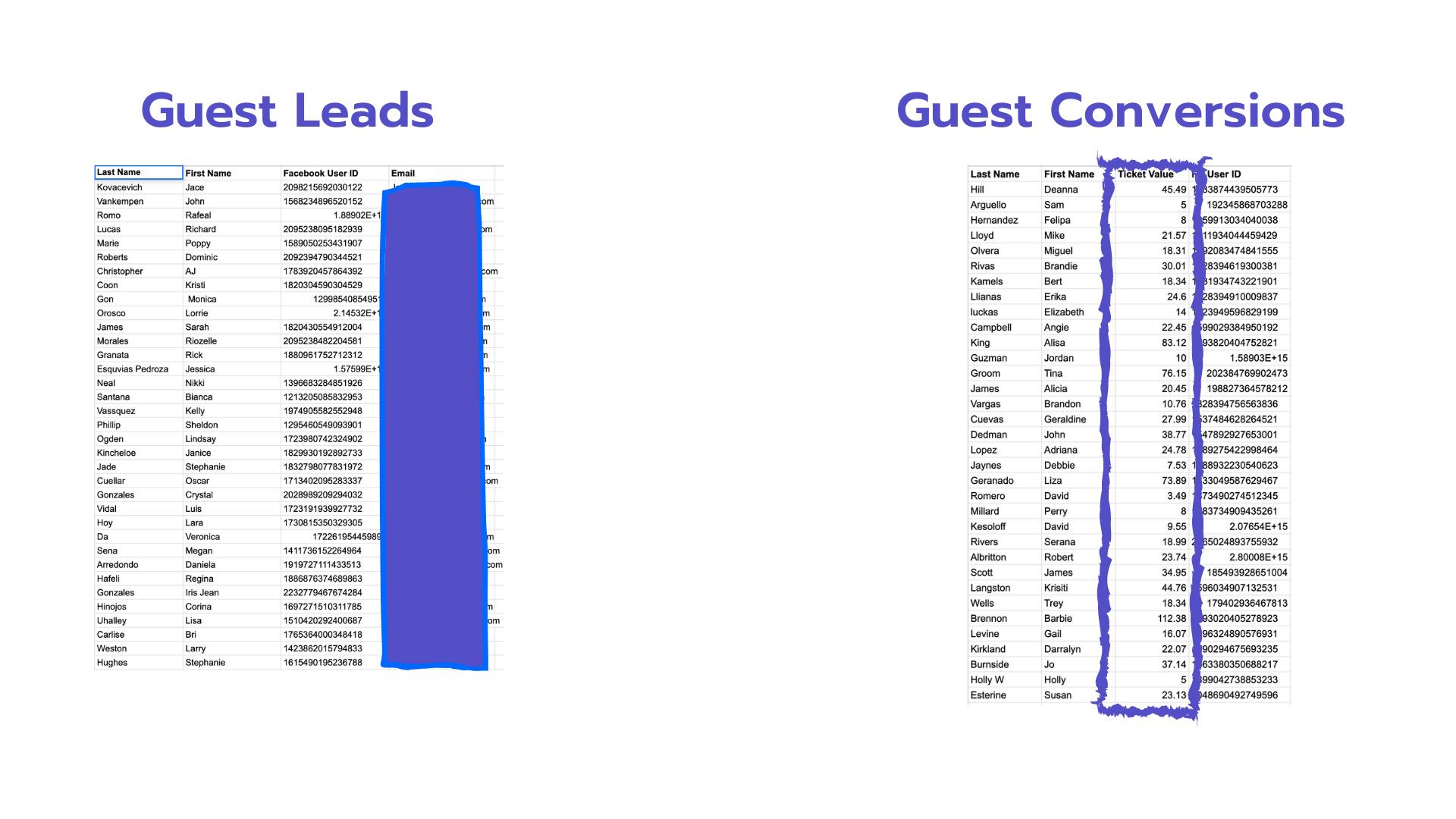 Restaurant marketing database
