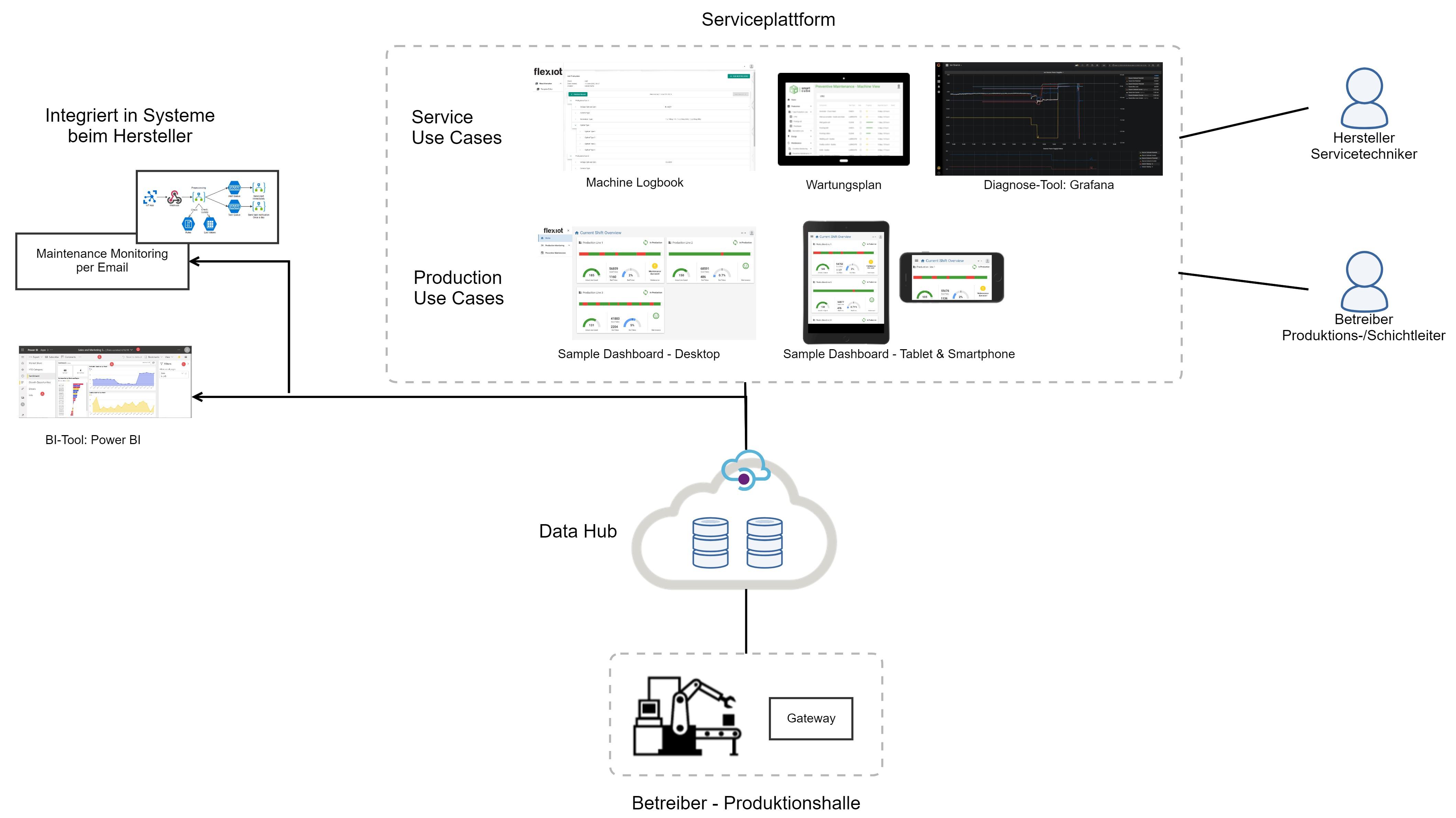 Industrial IoT Use Cases fassbar & demonstrierbar danke dem IIoT Starter Kit spezifisch für Maschinen- und Anlagenbauer
