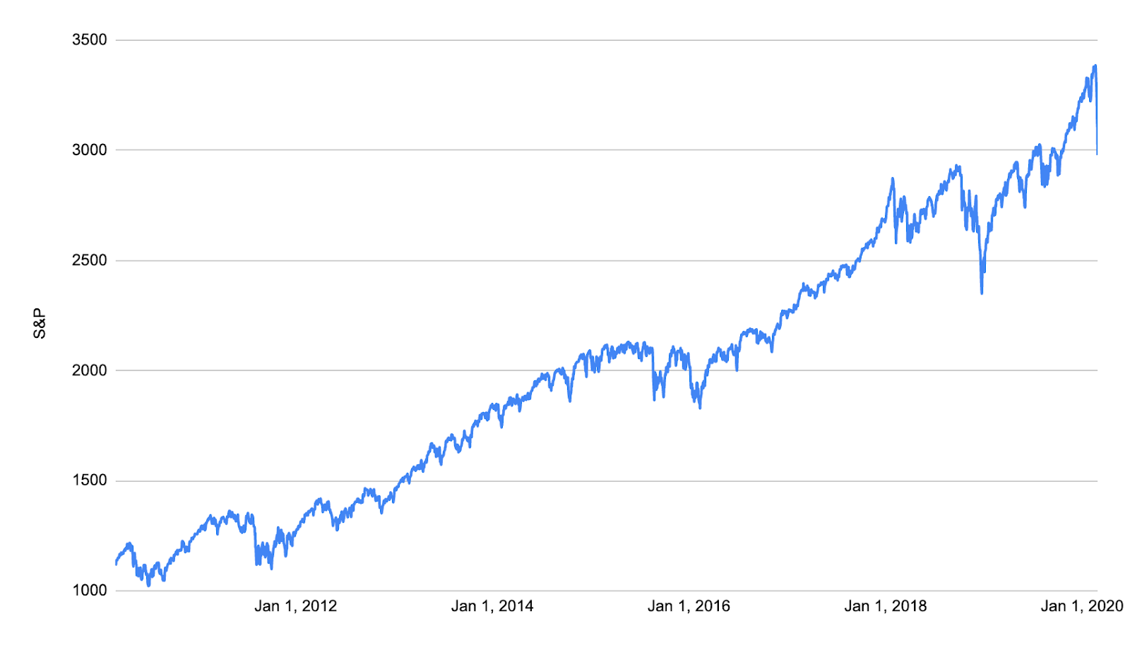 S&P 500 Over Last 10 Years (Feb 2010 - Feb 2020)