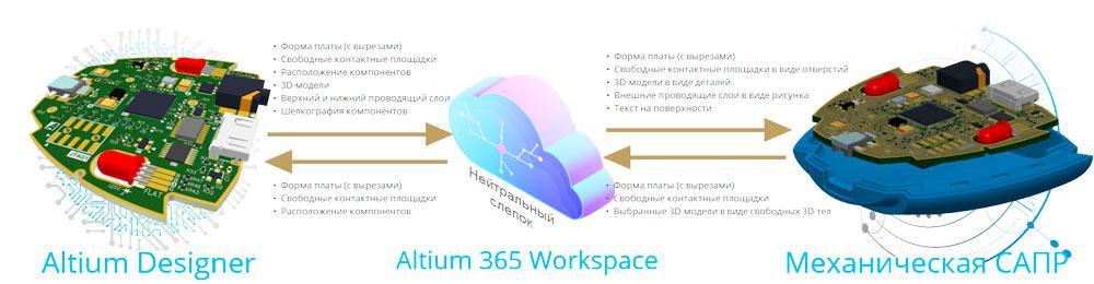 Передача проектных данных через Altium 365 Workspace