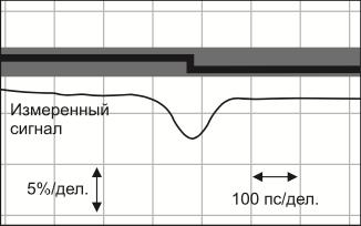 Искажение сигнала при повороте проводника на 90°