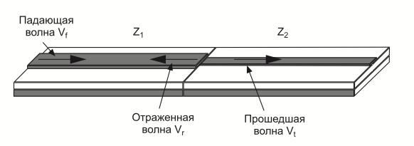 Отражение сигнала при изменении волнового сопротивления