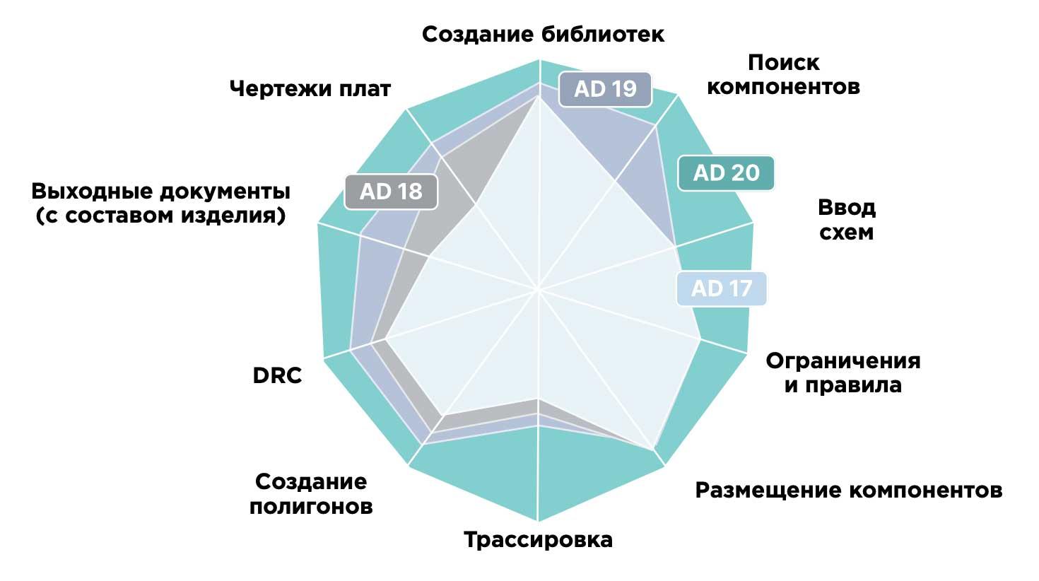 Altium Designer 20 Расширение лидерства