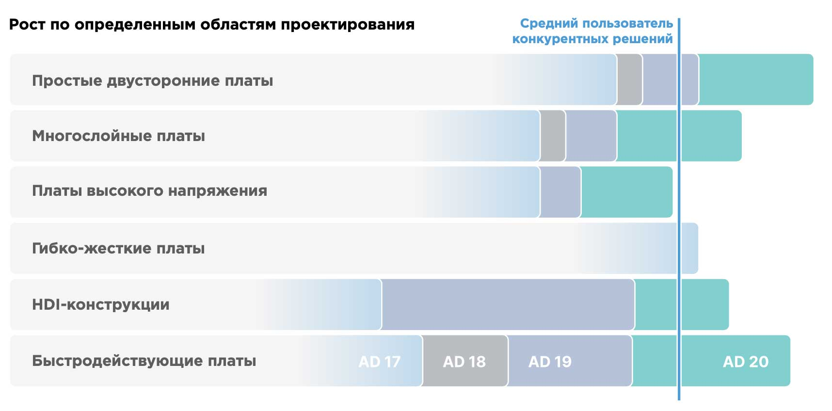 Altium Designer 20 Рост по определенным областям проектирования