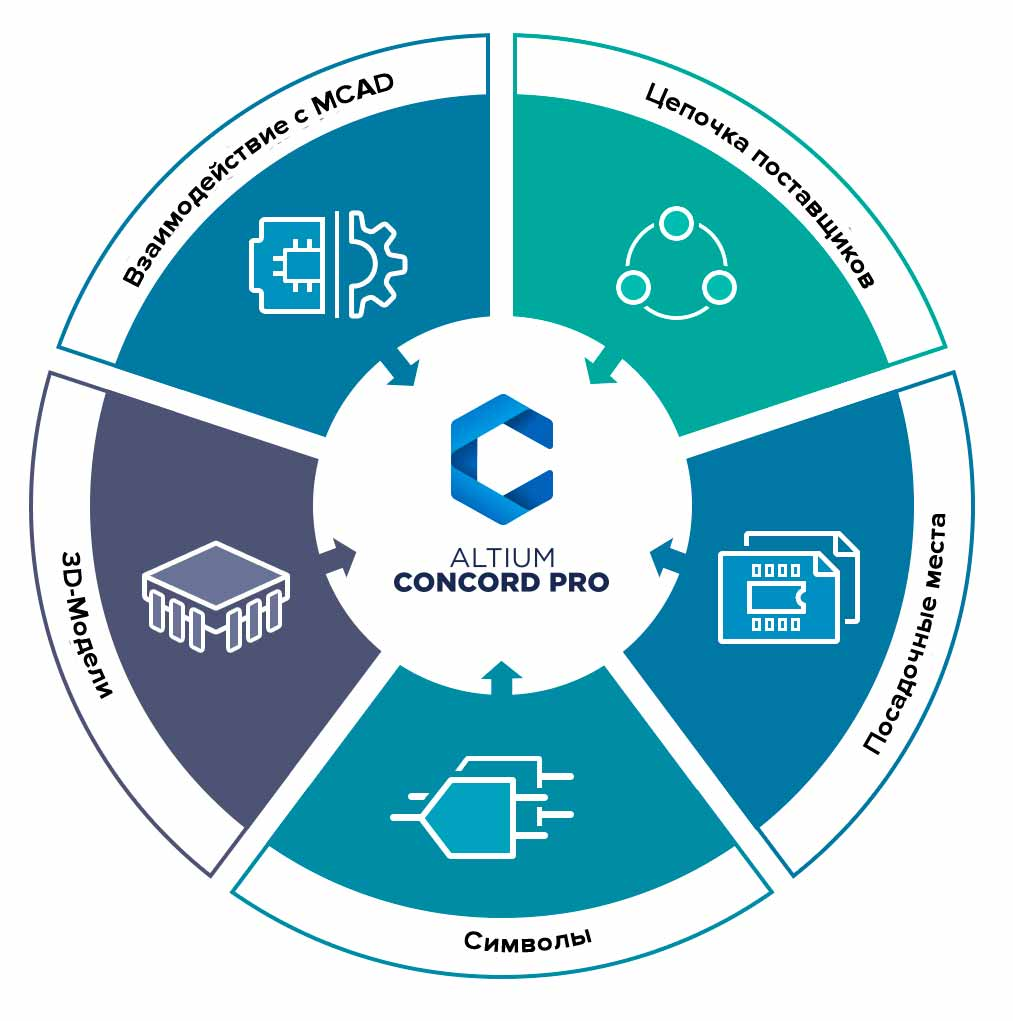 Диаграмма взаимодействия предметных областей с системой Altium Concord Pro