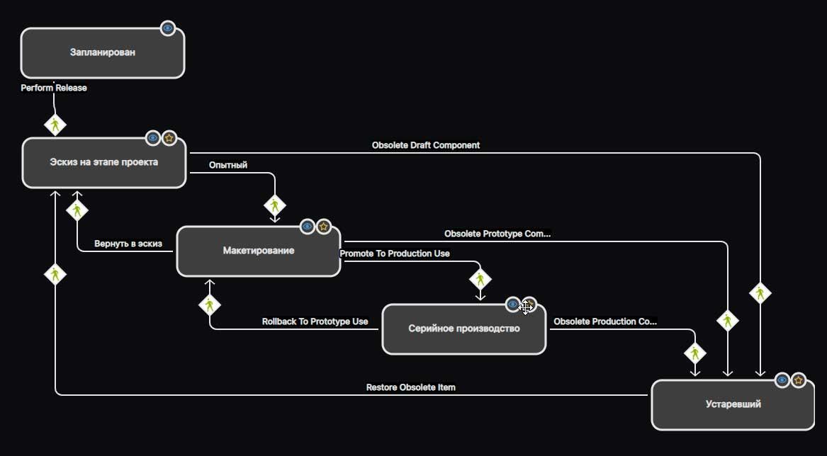 Рис. 7. Графическое управление жизненным циклом объектов контент-сервера