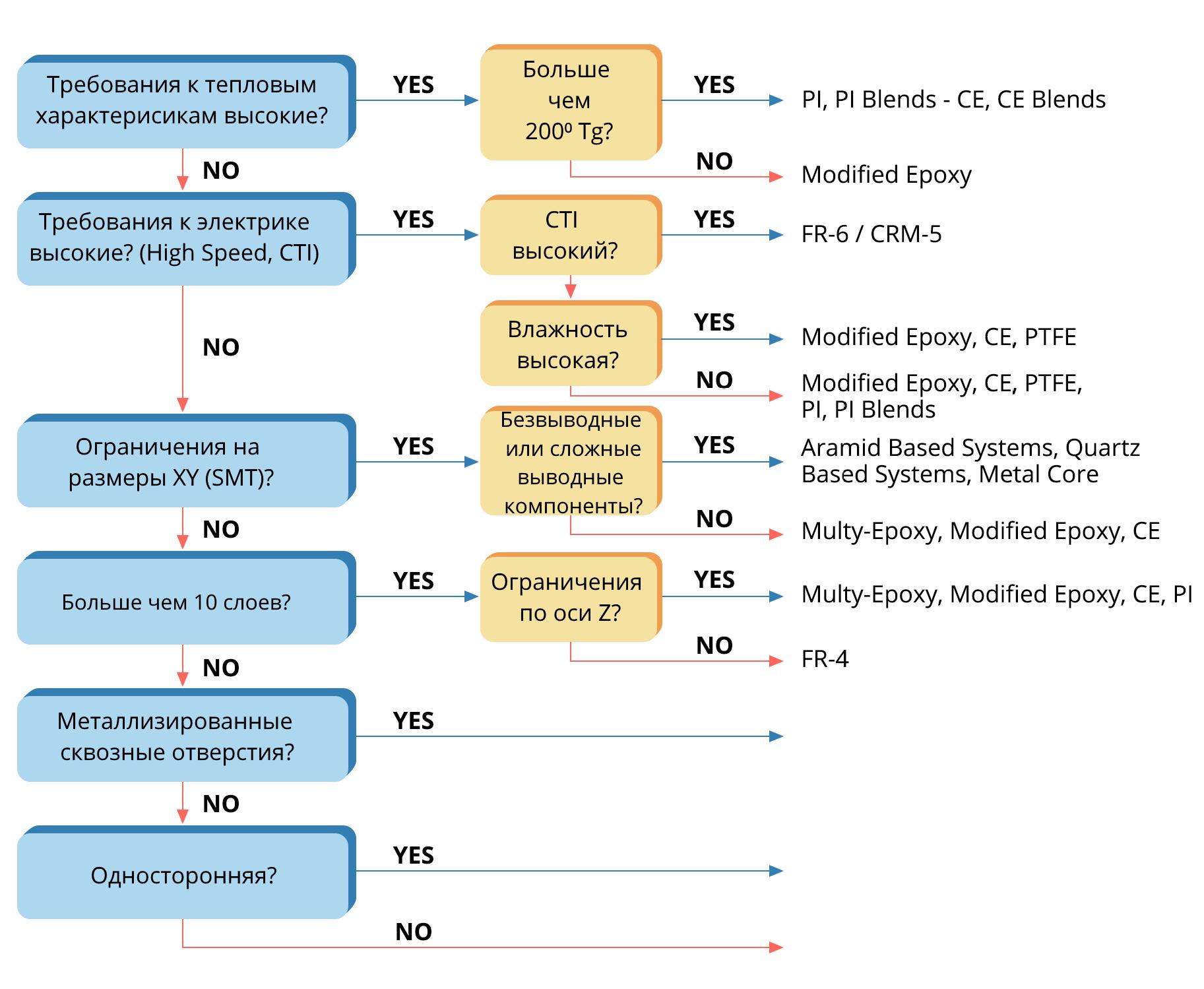Алгоритм выбора материала печатной платы