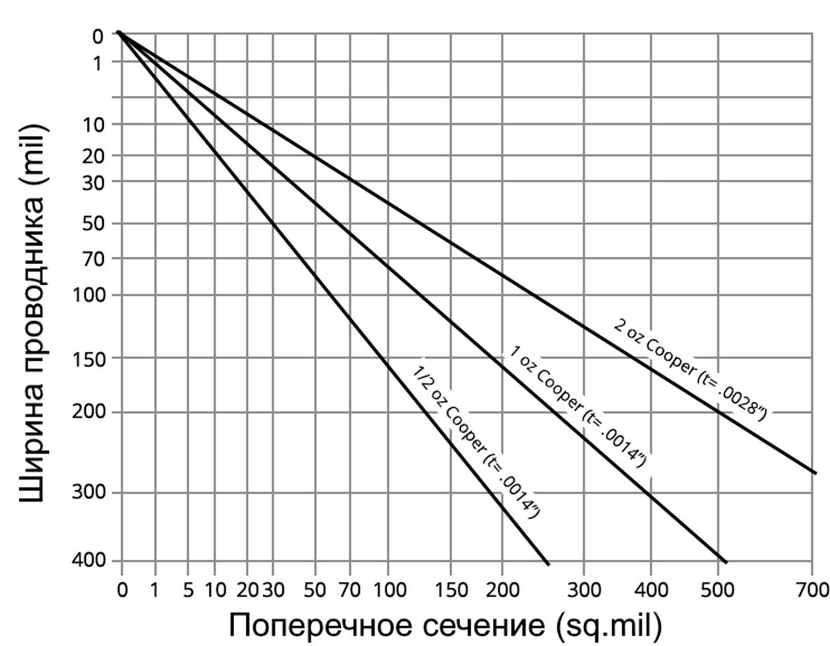 Зависимость ширины проводника от его сечения