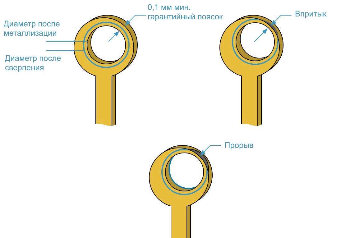 Правило контроля размеров переходных отверстий при смещении